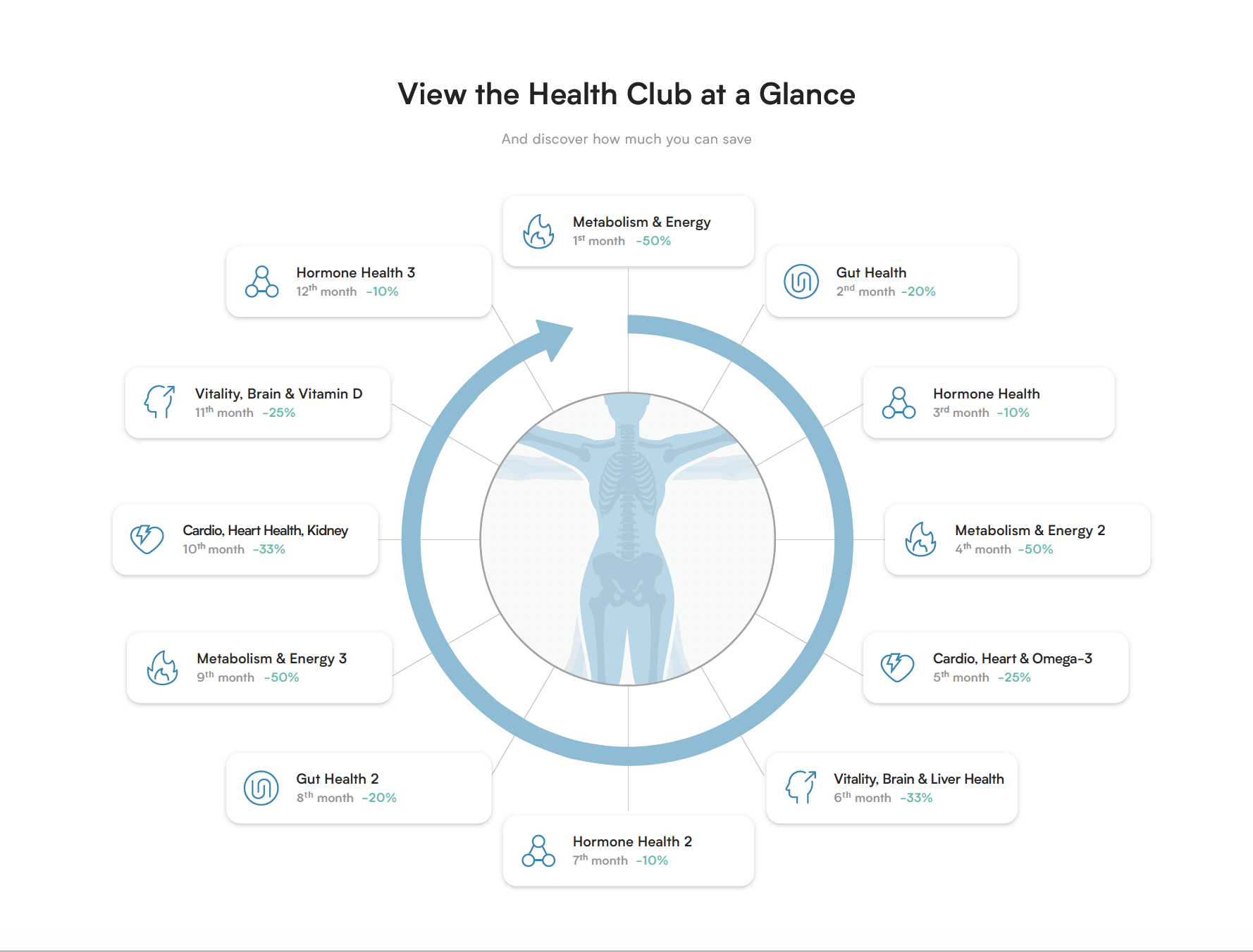 Health Club Month-by-Month Overview - D